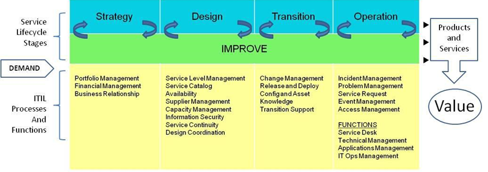 ITIL 3 Demand to Value