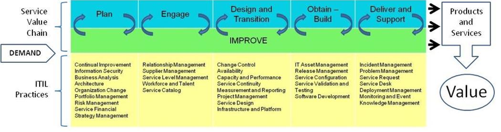ITIL 4 Demand to Value
