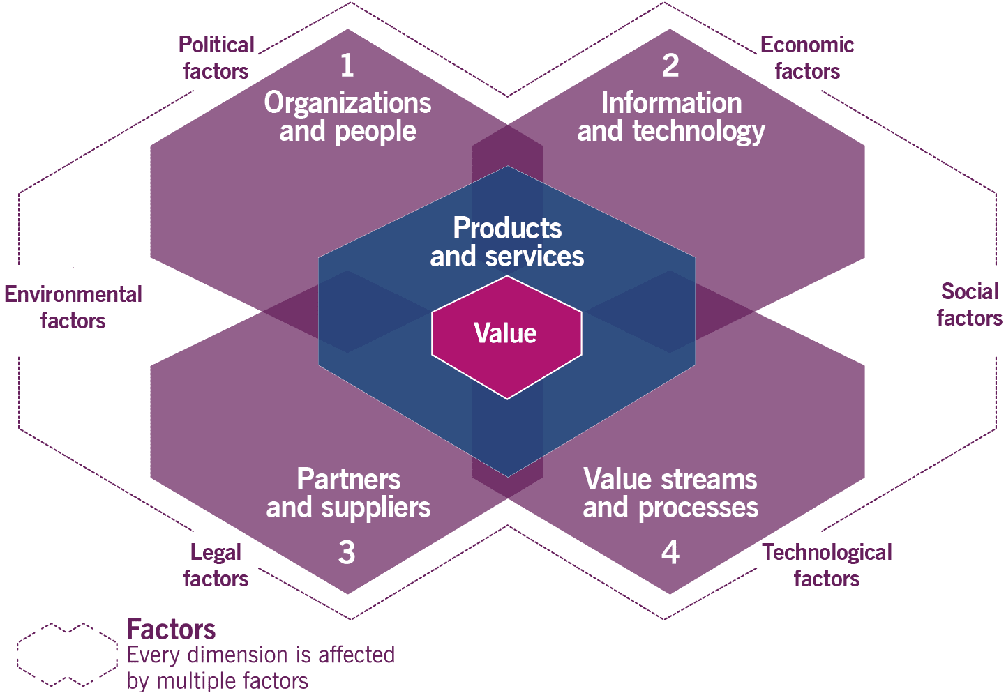 product and services value
