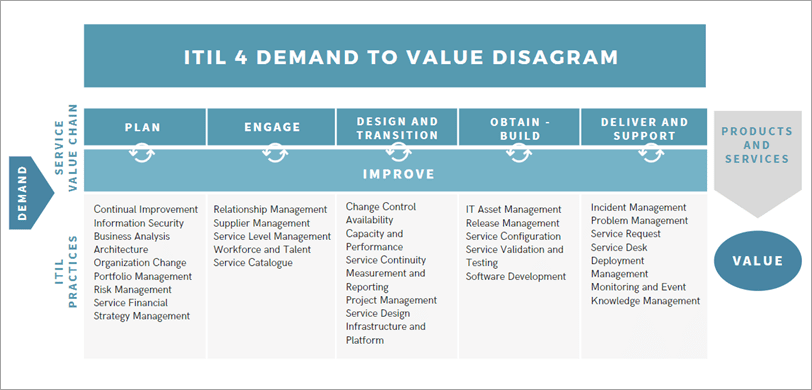 ITIL 4 Demand to Value Diagram