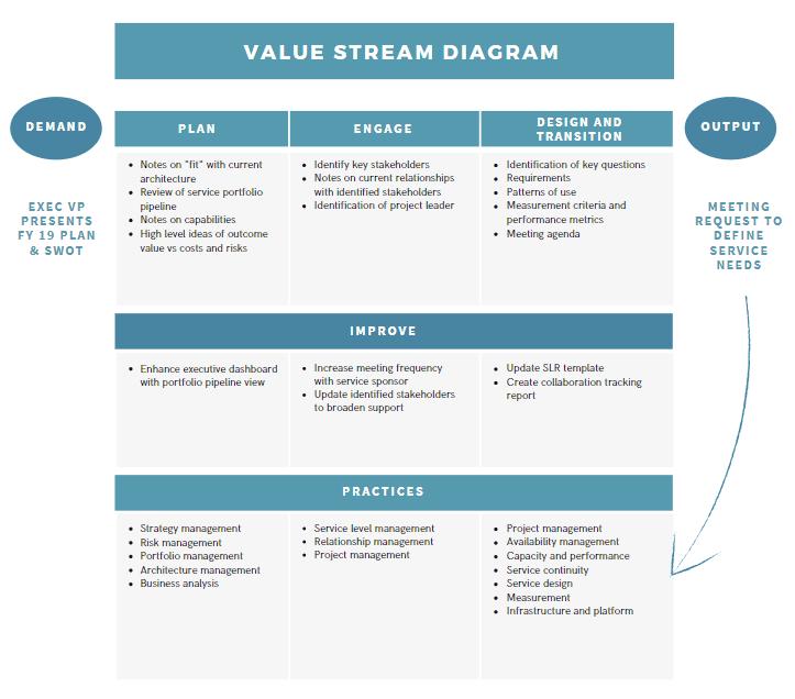 Value Stream Diagram