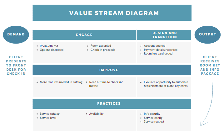 Value Stream Diagram for Hotels