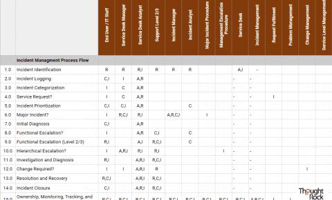 RACI Chart - Incident Management Process