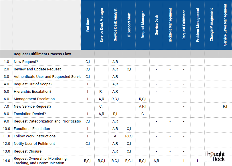 RACI Chart - Request Fulfillment Process