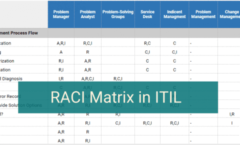 RACI Matrix in ITIL